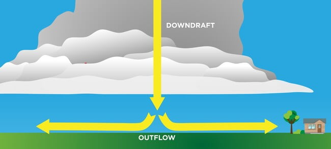 infographic showcasing how a straight line wind is formed