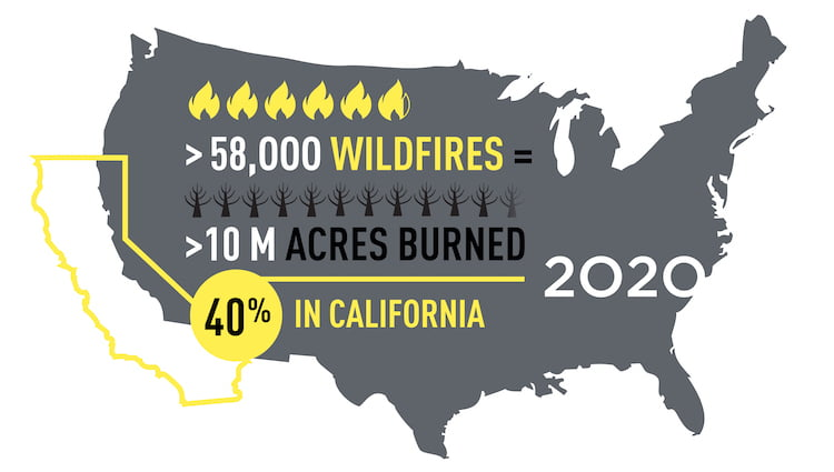 infographic showing wildfires in California