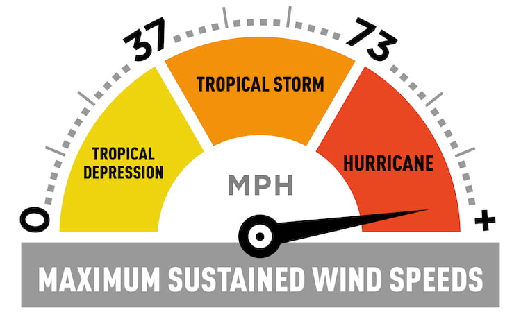 infographic showing wind speed for tropical depressions, tropical storms, and hurricanes
