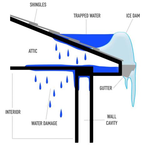 Ice Dam Illustration, How to Prevent Ice Dams